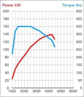エンジン性能曲線-VOLVO-D4204T14